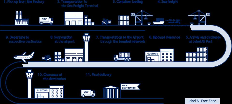 SEA-AIR shipping process