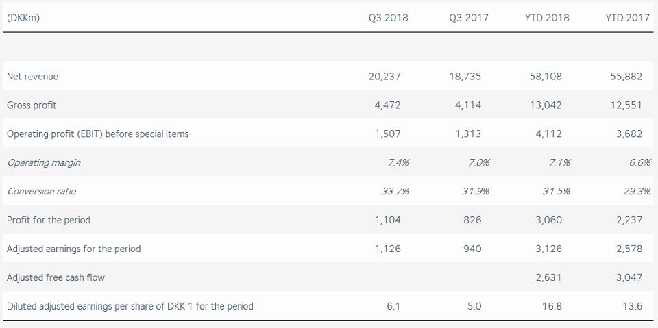 DSV's financial results Q3 2018