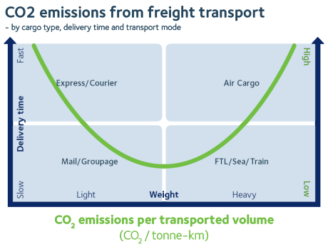 Emission hieracy