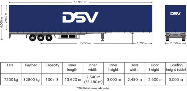Mega treileri mõõdud DSV
