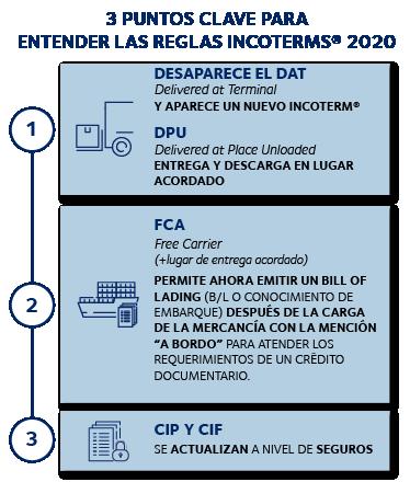puntos clave tipos Incoterms 2020