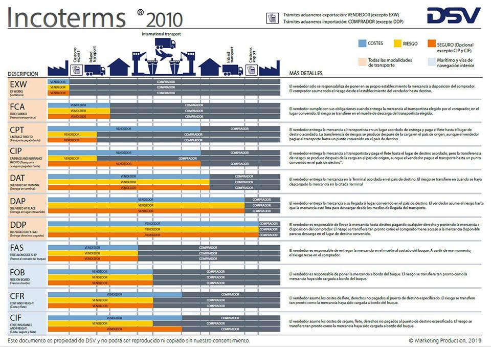 tipos incoterms 2010 clases transporte terrestre aereo maritimo ferrocarril