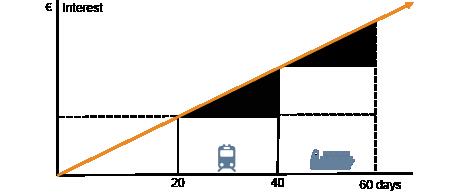 DSV railway solutions import china cost