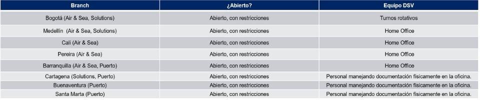 Tabla de Operaciones DSV Colombia 19 10 2020 COVID 19