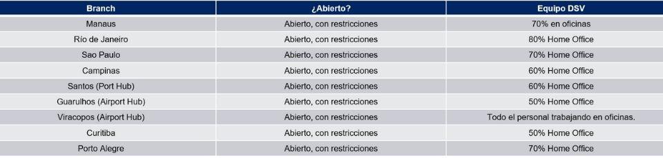 Tabla de Operaciones DSV Brasil 19 10 2020 COVID 19