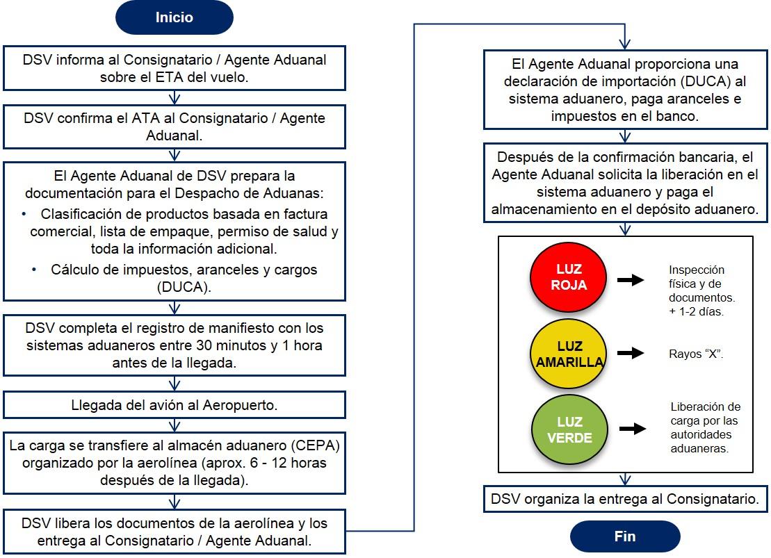 El Salvador Diagrama de flujo Despacho de Aduanas Importacion Aerea