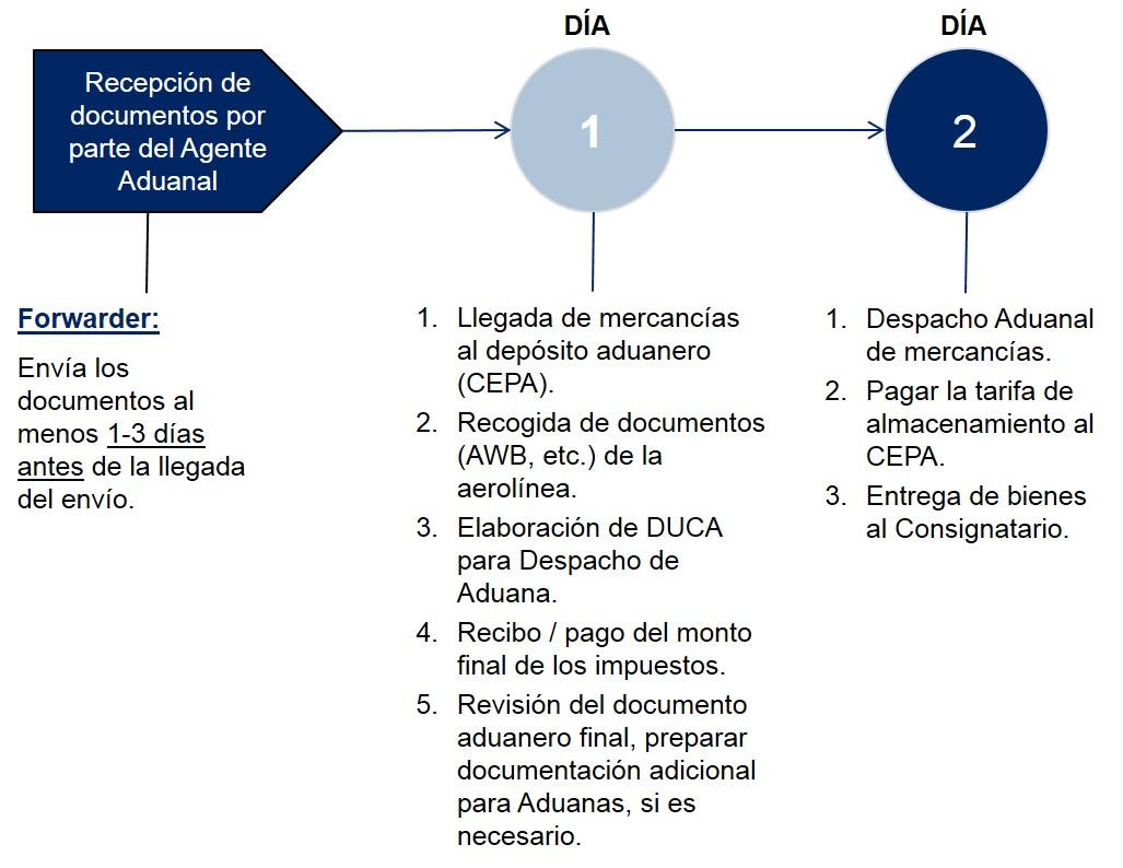 El Salvador Pasos Despacho de Aduanas Importacion Aerea
