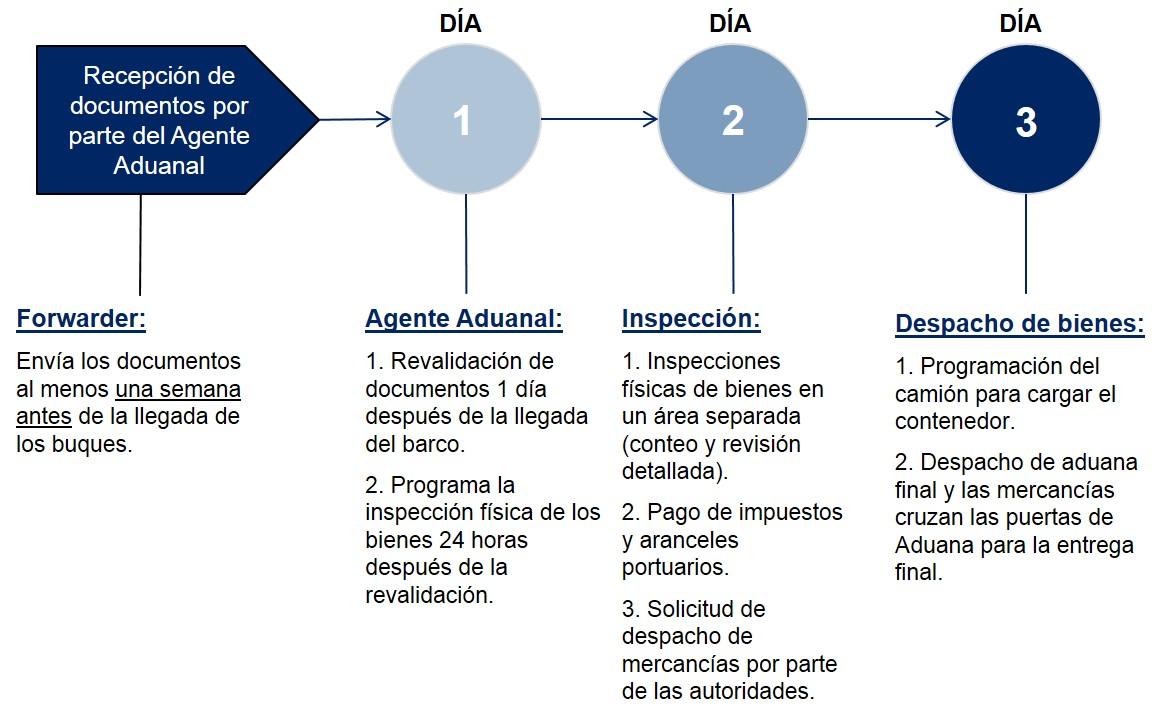 El Salvador Pasos Despacho de Aduanas Importacion Maritima