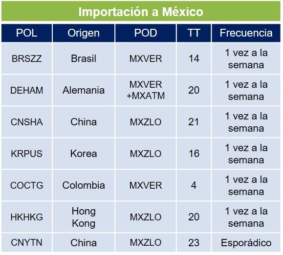 Importacion LCL MX DSV
