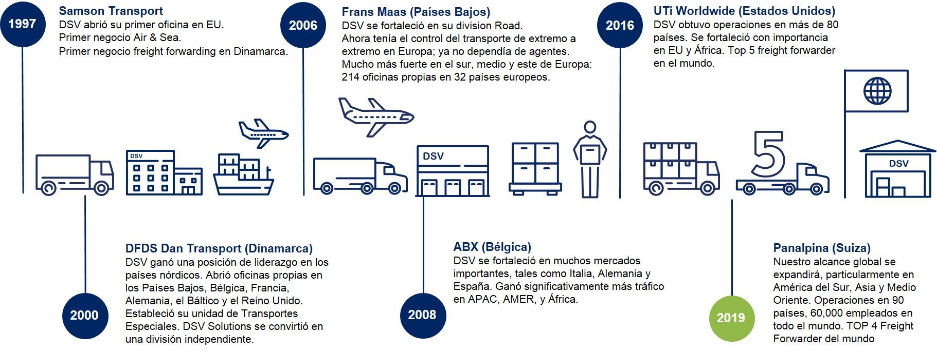 Integraciones - Historia DSV