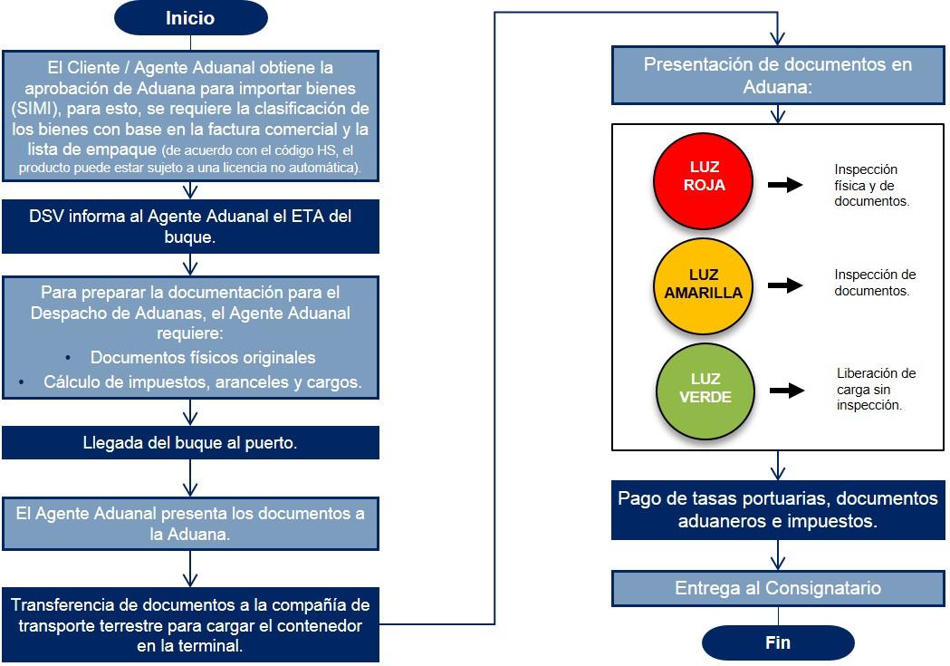Argentina Diagrama de flujo Despacho de Aduanas Importación Marítima