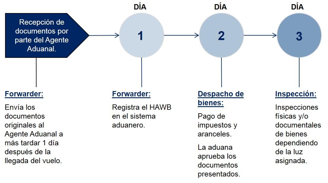 Argentina Pasos Despacho de Aduanas Importación Aérea