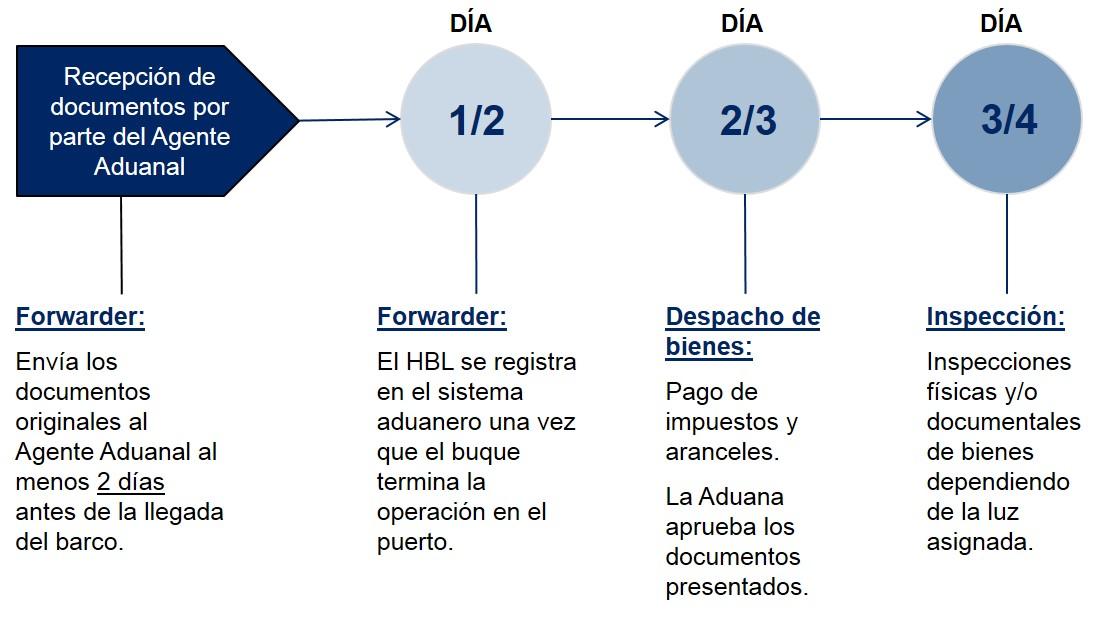Argentina Pasos Despacho de Aduanas Importación Marítima