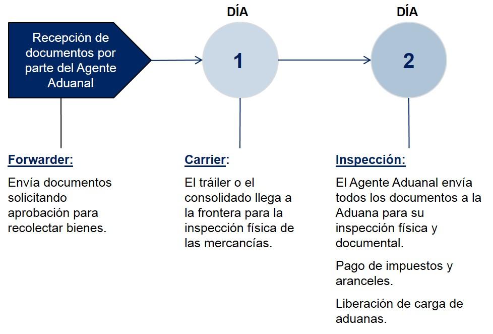 Argentina - Pasos Despacho de Aduanas - Importación Terrestre
