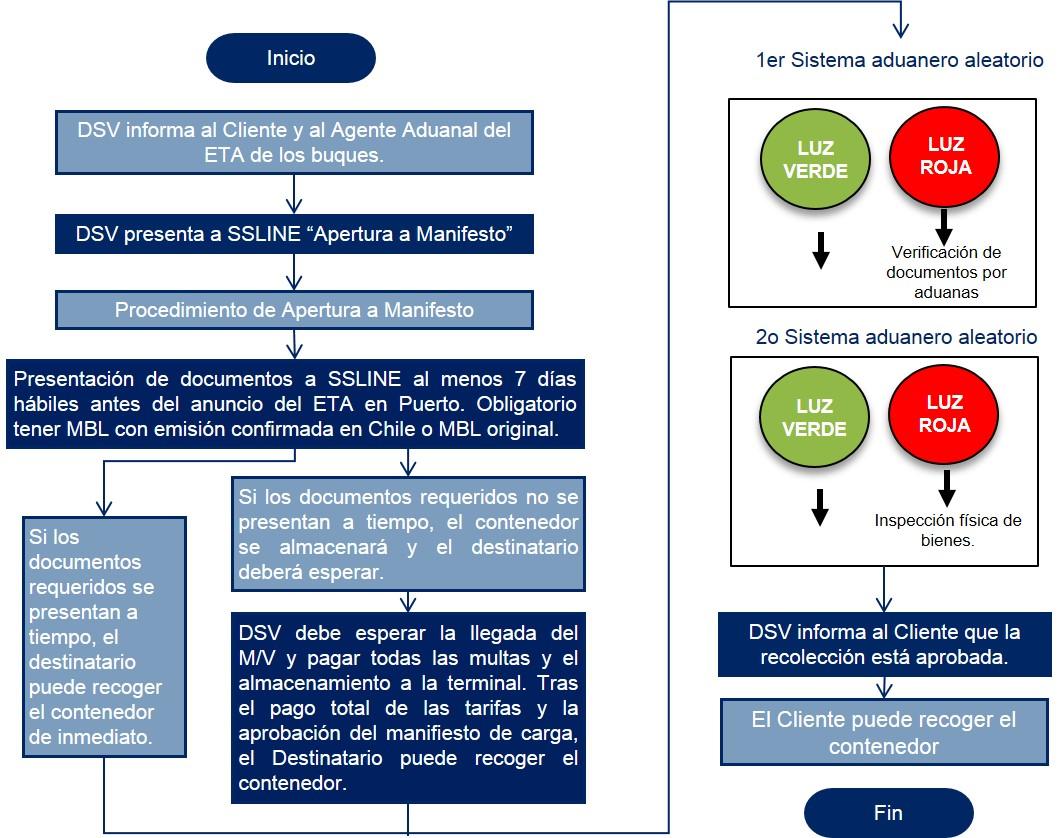 Chile Diagrama de flujo Despacho de Aduanas Importacion Marítima