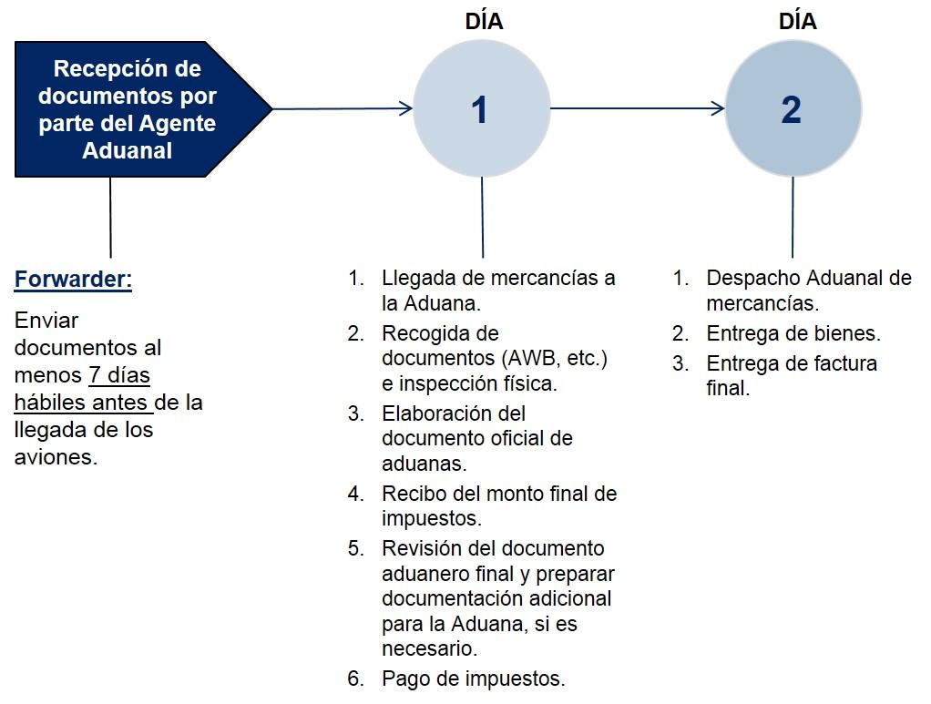 Chile Pasos Despacho de Aduanas Importacion Aerea