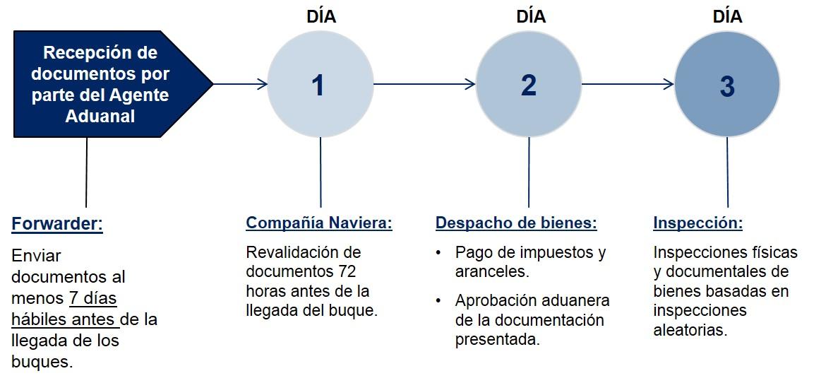 Chile Pasos Despacho de Aduanas Importacion Marítima