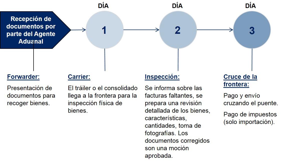 Chile Pasos Despacho de Aduanas Importacion Terrestre