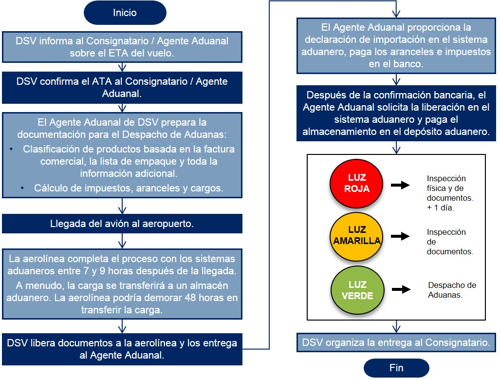 Colombia Diagrama de flujo Despacho de Aduanas Importacion Aerea