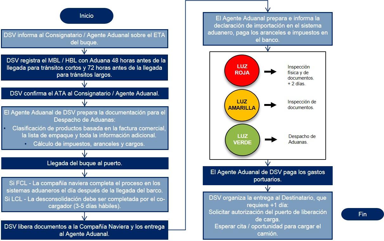 Colombia Diagrama de flujo Despacho de Aduanas Importacion Maritima