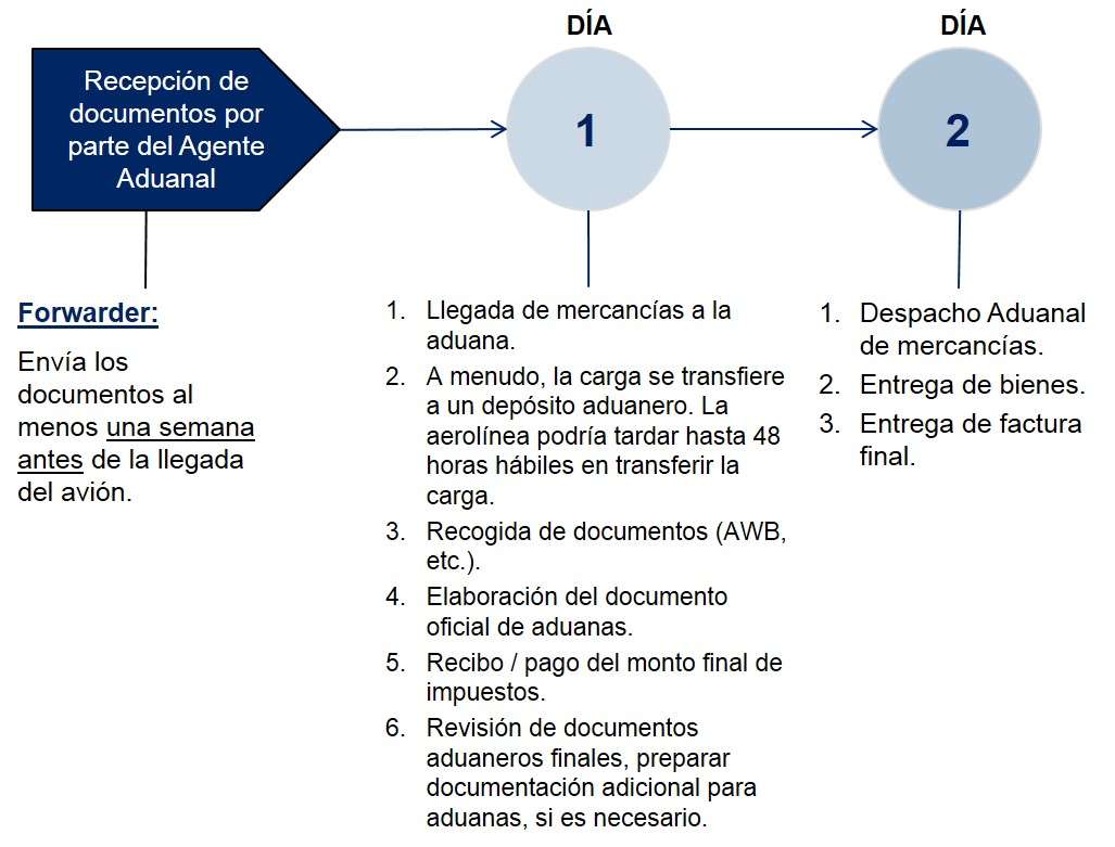 Colombia Pasos Despacho de Aduanas Importacion Aerea