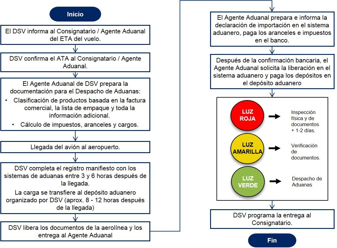 Costa Rica Diagrama de flujo Despacho de Aduanas Importacion Aerea