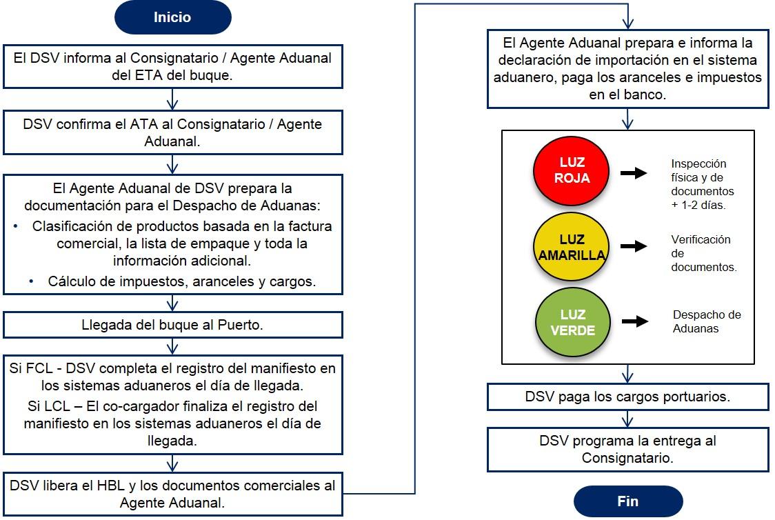 Costa Rica Diagrama de flujo Despacho de Aduanas Importacion Maritima