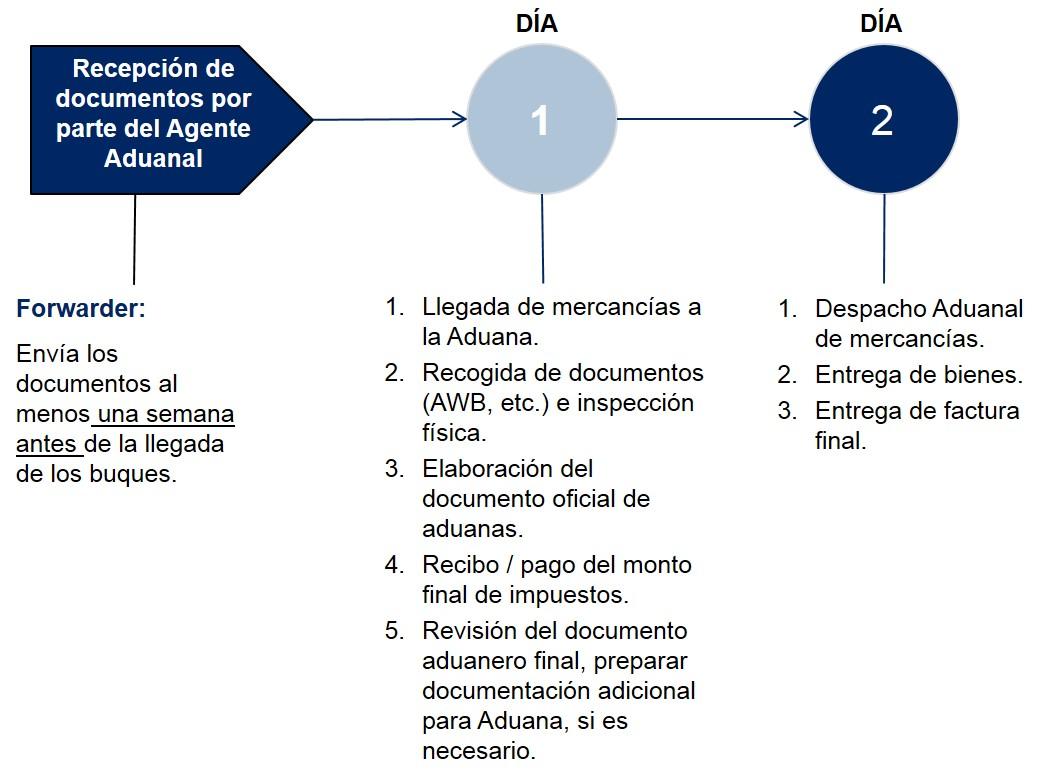 Costa Rica Pasos Despacho de Aduanas Importacion Aerea