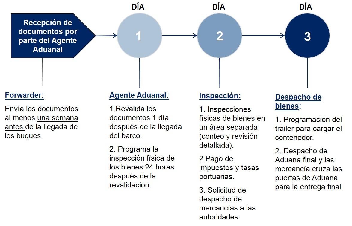 Costa Rica Pasos Despacho de Aduanas Importacion Maritima