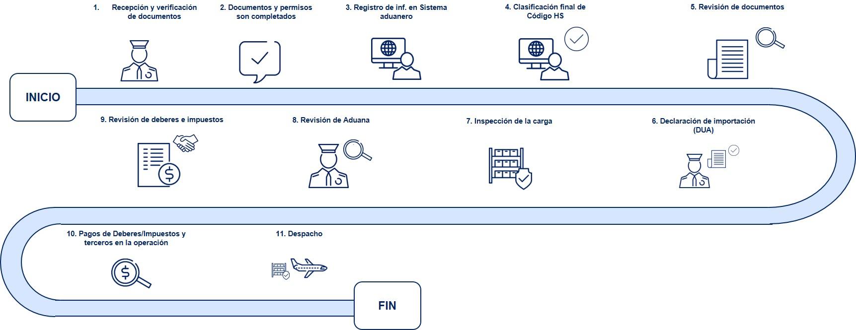 Republica Dominicana Diagrama de flujo Despacho de Aduanas Importacion Aerea