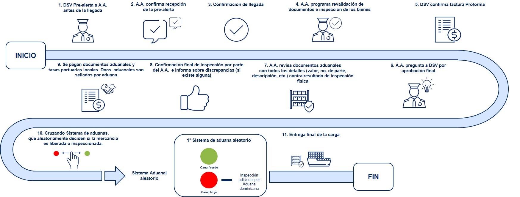 Republica Dominicana Diagrama de flujo Despacho de Aduanas Importacion Maritima