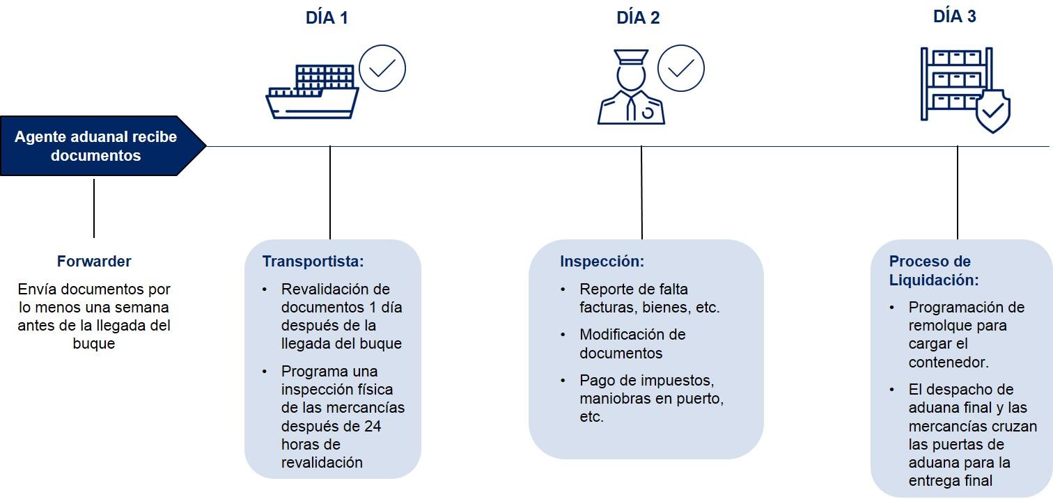 Republica Dominicana Pasos Despacho de Aduanas Importacion Maritima