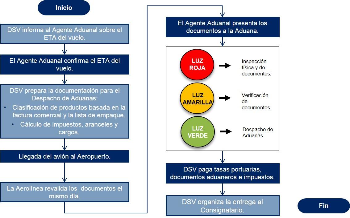 Ecuador Diagrama de flujo Despacho de Aduanas Importacion Aerea