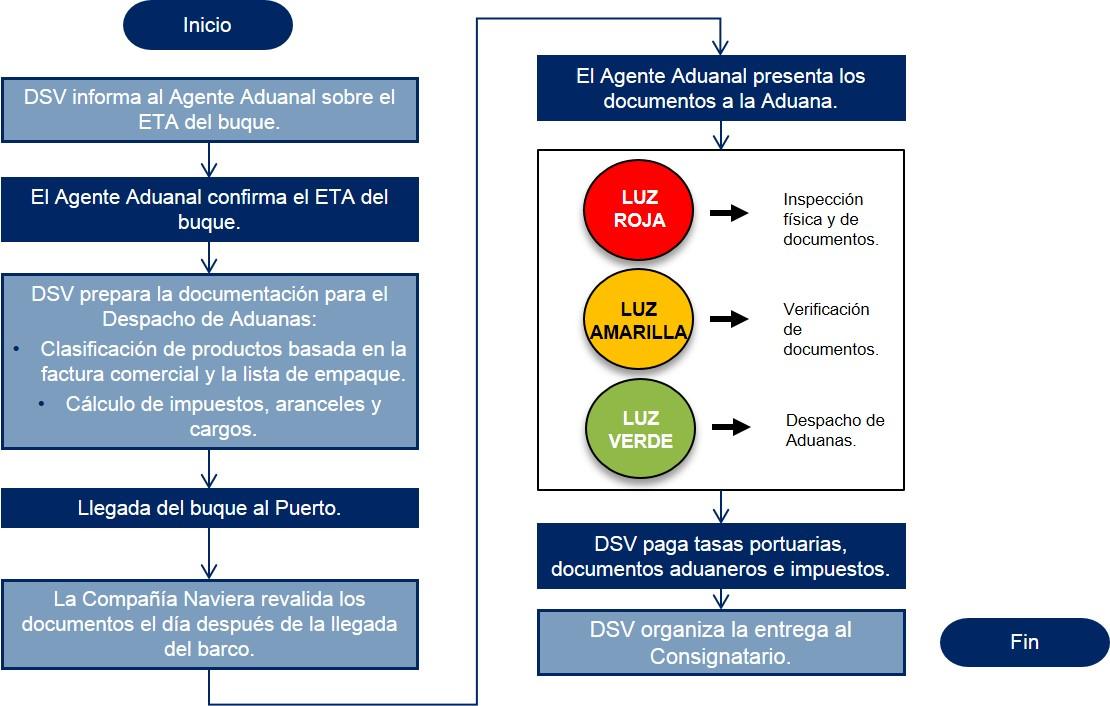 Ecuador Diagrama de flujo Despacho de Aduanas Importacion Maritima