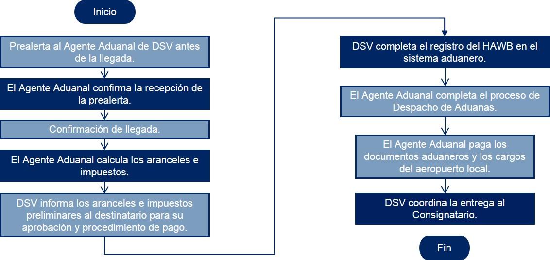 Panama Diagrama de flujo Despacho de Aduanas Importacion Aerea