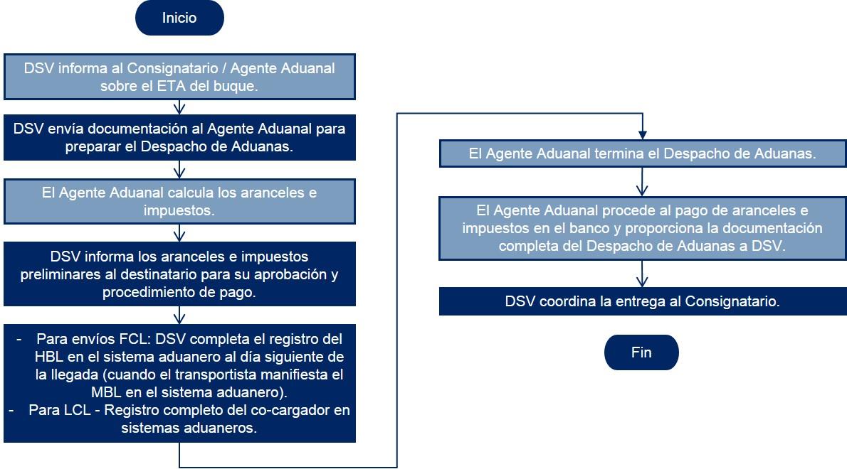 Panama Diagrama de flujo Despacho de Aduanas Importacion Maritima