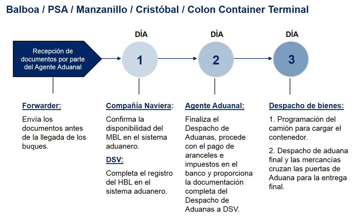 Panama Pasos Despacho de Aduanas Importacion Maritima