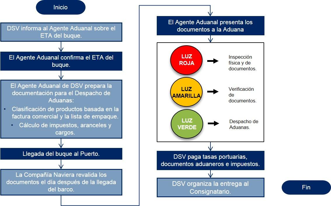 Peru Diagrama de flujo Despacho de Aduanas Importacion Maritima