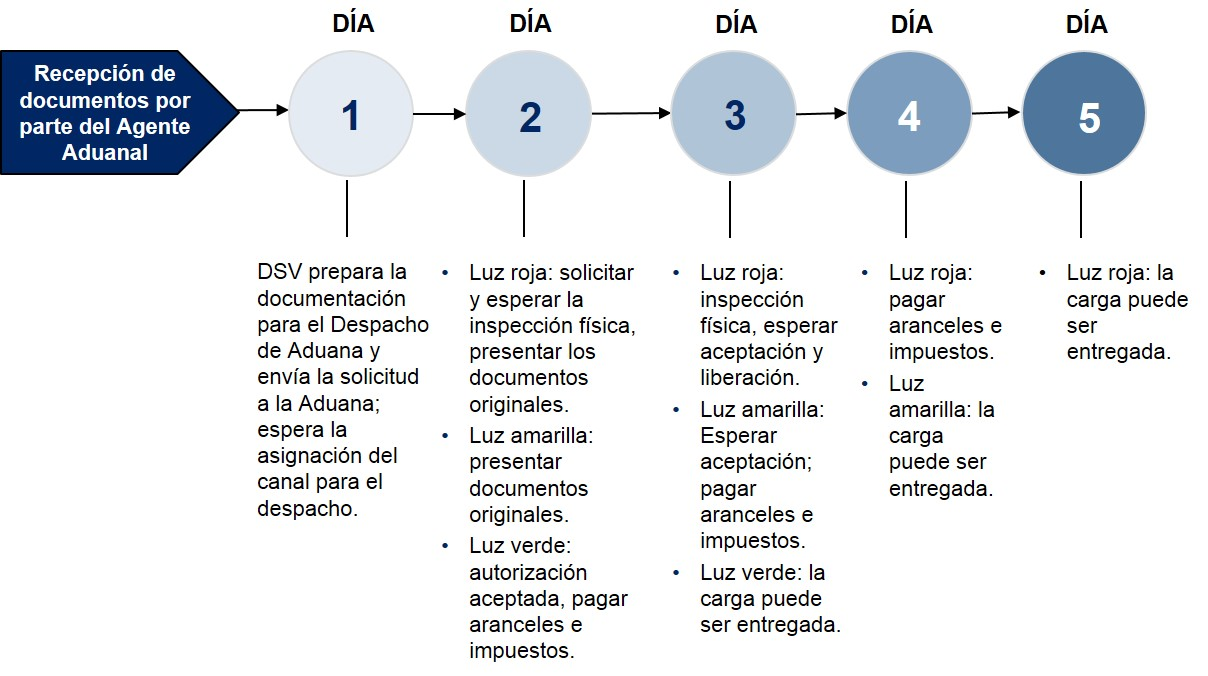 Peru Pasos Despacho de Aduanas Importacion Maritima