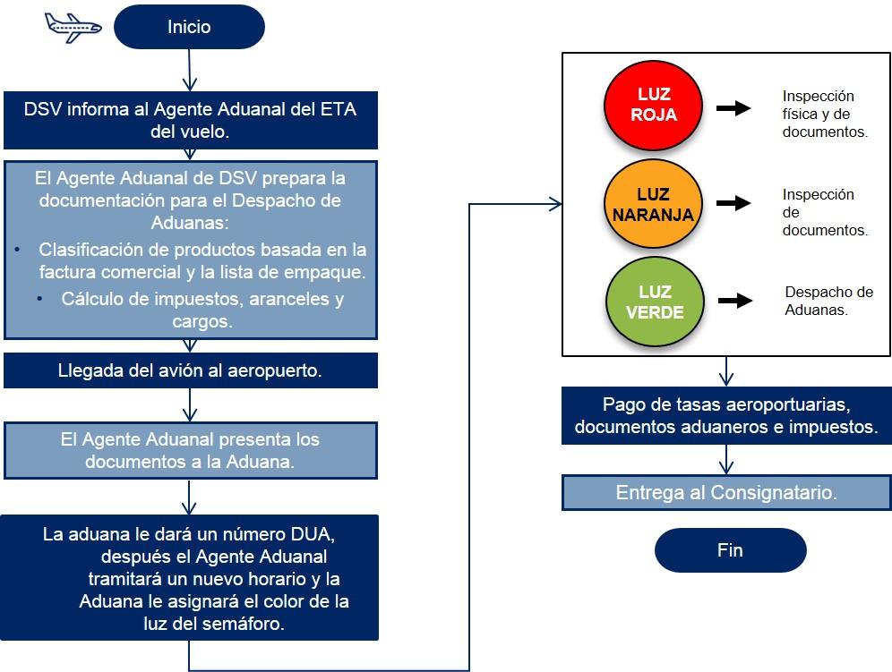 Uruguay Diagrama de flujo Despacho de Aduanas Importacion Aerea