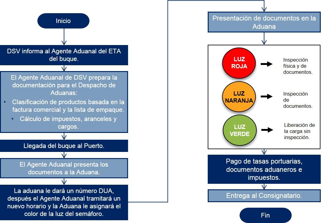 Uruguay Diagrama de flujo Despacho de Aduanas Importacion Maritima