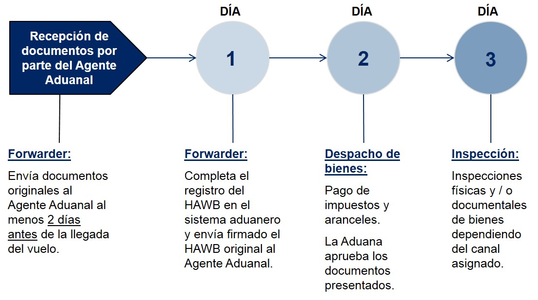 Uruguay Pasos Despacho de Aduanas Importacion Aerea