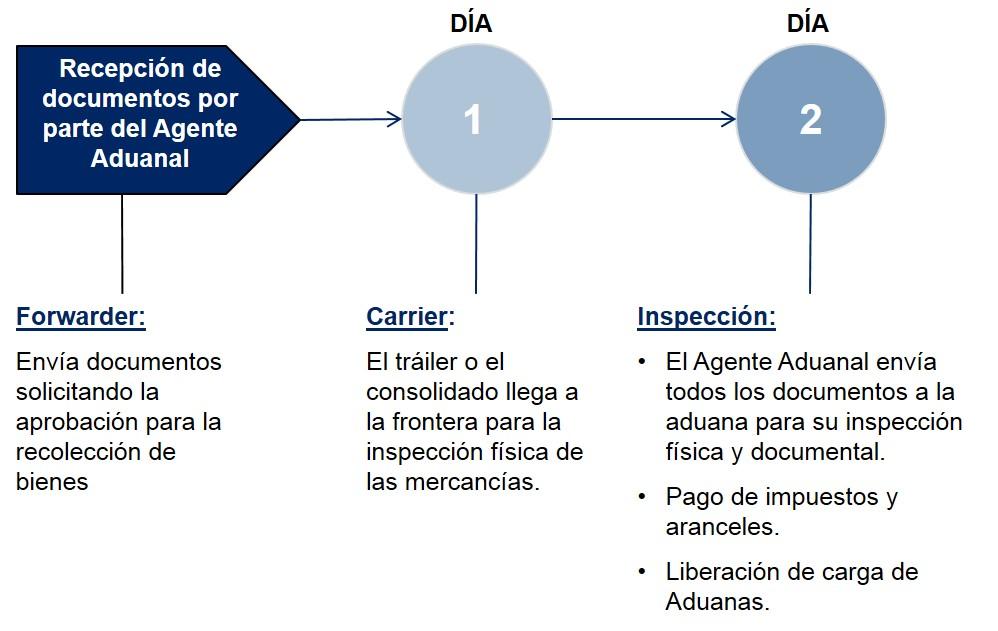 Uruguay - Pasos Despacho de Aduanas - Importación Terrestre