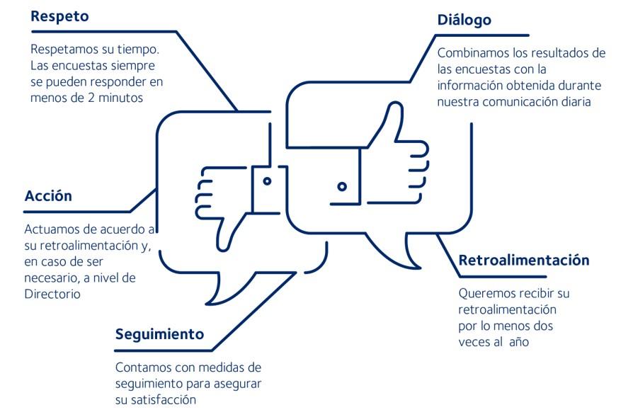 Programa de Diálogo con el Cliente | DSV