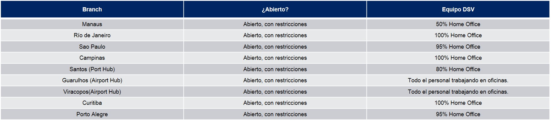 Tabla OperacionesBrasil COVID-19 03-04-20