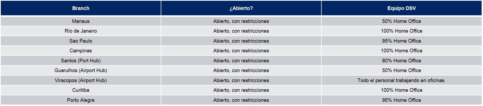 Tabla Operaciones DSV Brasil COVID19 13/04/20