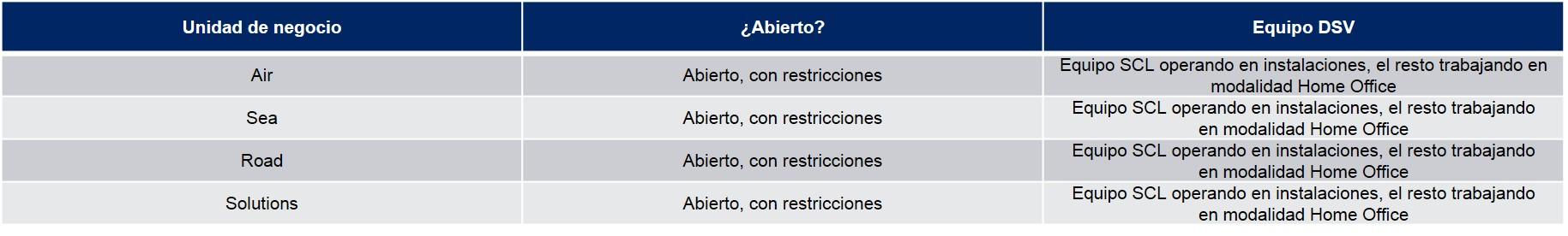 Tabla Operaciones Chile COVID-19 03-04-20