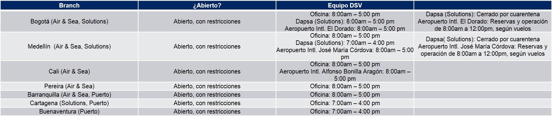 Tabla Operaciones Colombia COVID-19 03-04-20