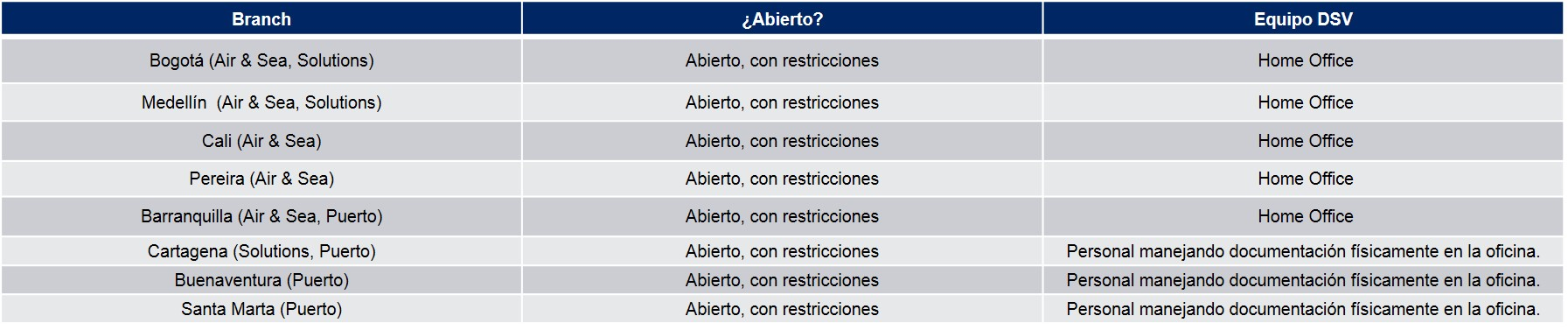 Tabla Operaciones Colombia COVID-19 06/05/20