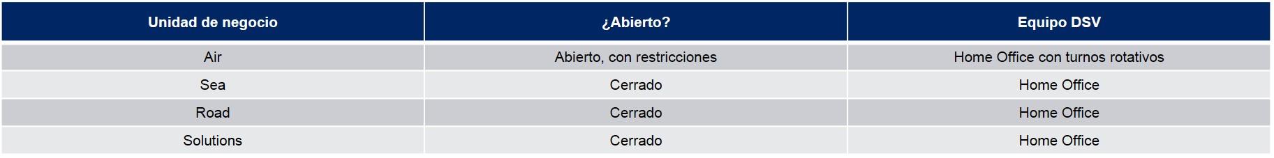 Tabla Operaciones Ecuador COVID-19 03-04-20